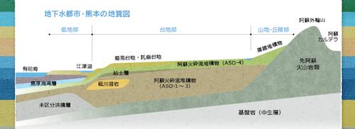 地下水都市・熊本の地質図